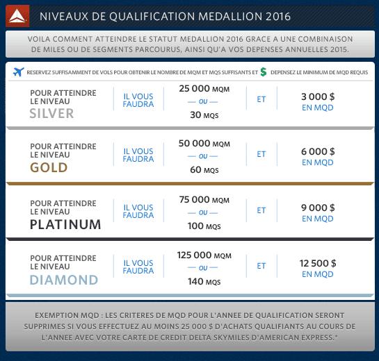 Medallion Qualifying Dollard