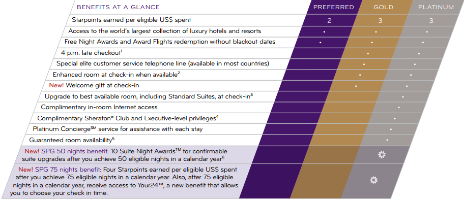 spg-membership-chart
