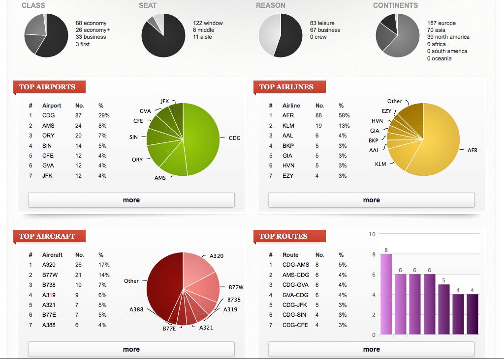Flightdiary-stats