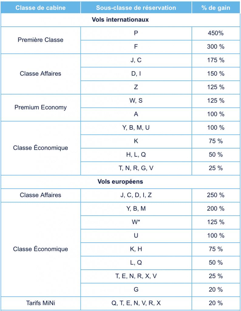 Barème de gain de miles en vigueur actuellement chez Air France : peu de classes de réservation donnent un gain de miles de 100%