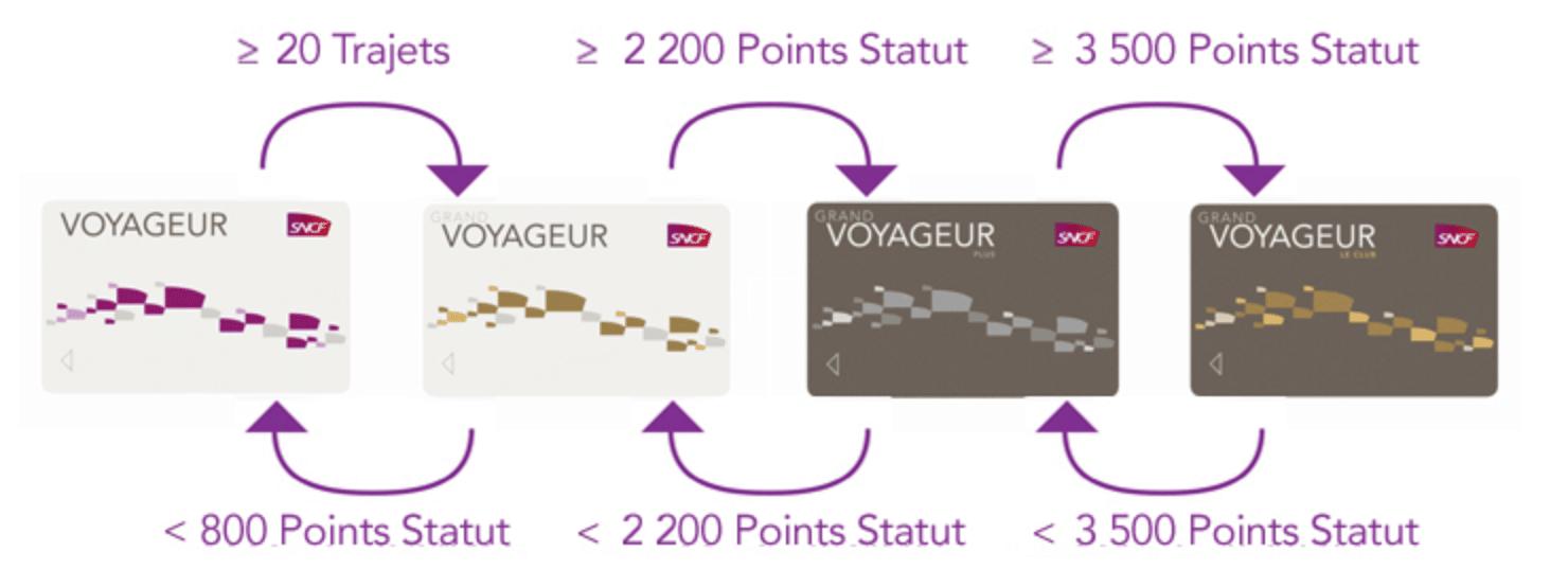 Carte Grand Voyageur.Sncf Le Programme De Fidelite Au Cœur De La Nouvelle Strategie