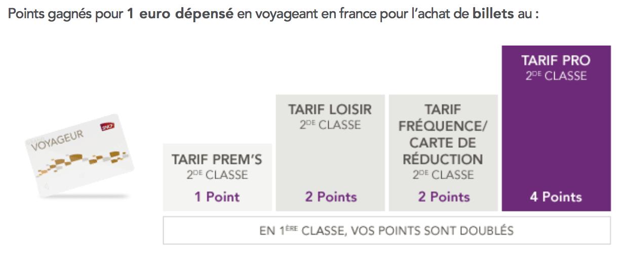 Carte Voyageur.Sncf Le Programme De Fidelite Au Cœur De La Nouvelle Strategie