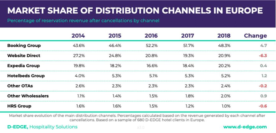 hotel distribution en europe