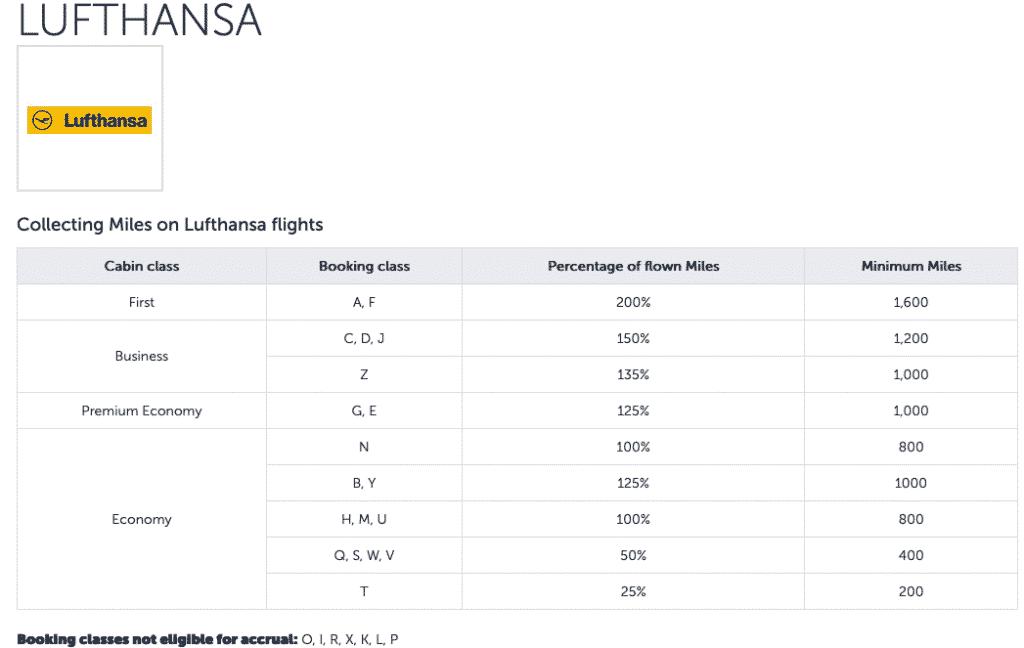 Crédit de vols Lufthansa sur Turkish Airlines Miles&Smiles